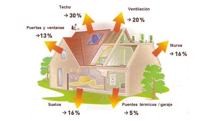 Producción de energía y reciclaje de una casa